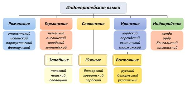 Все языки в большей или меньшей степени родственны